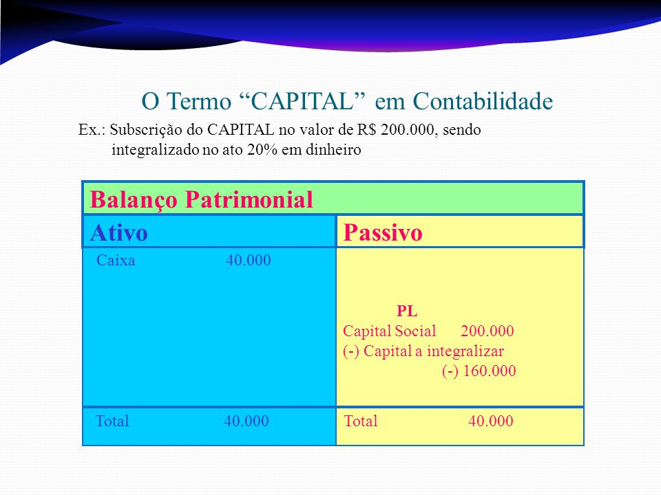 Ativo Passivo Balanço Patrimonial O Termo CAPITAL em Contabilidade Ex.: Subscrição do CAPITAL no valor de R$ 200.000, sendo integralizado no ato 20% em dinheiro Caixa 40.000 Total 40.000 PL Capital Social 200.000 (-) Capital a integralizar (-) 160.000