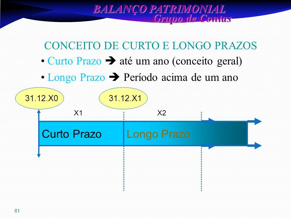 61 BALANÇO PATRIMONIAL Grupo de Contas Grupo de Contas CONCEITO DE CURTO E LONGO PRAZOS Longo PrazoCurto Prazo X1X2 31.12.X131.12.X0 Curto Prazo  até um ano (conceito geral) Longo Prazo  Período acima de um ano