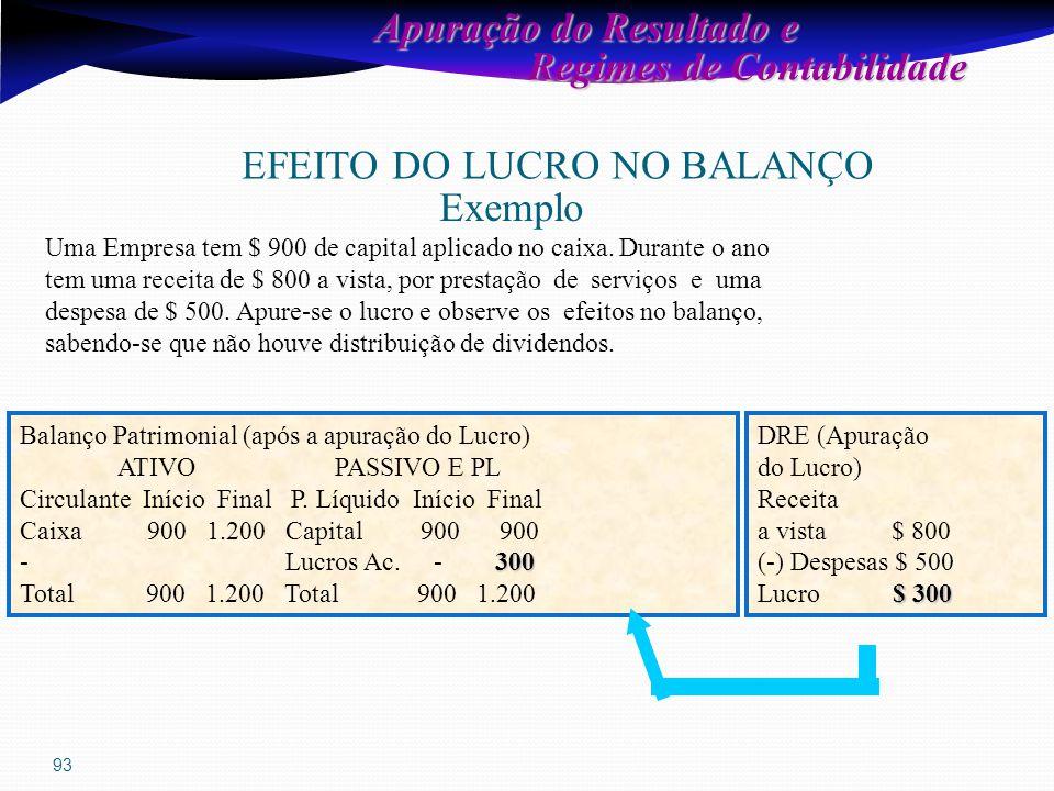93 Apuração do Resultado e Regimes de Contabilidade Regimes de Contabilidade EFEITO DO LUCRO NO BALANÇO Exemplo Uma Empresa tem $ 900 de capital aplicado no caixa.