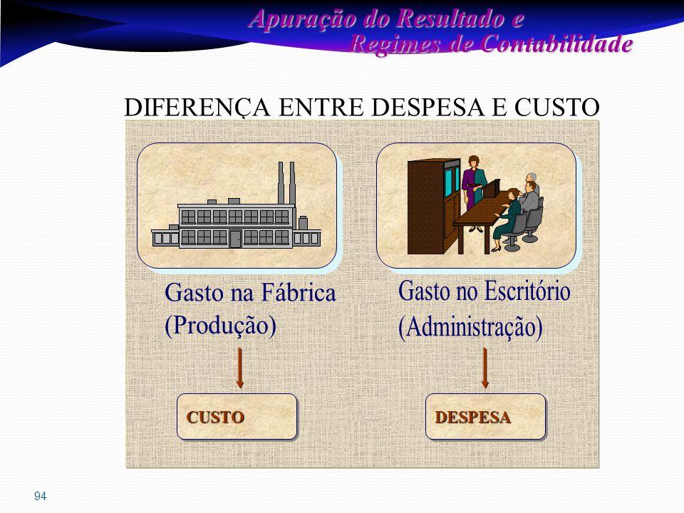 94 Apuração do Resultado e Regimes de Contabilidade Regimes de Contabilidade DIFERENÇA ENTRE DESPESA E CUSTO CUSTOCUSTODESPESADESPESA
