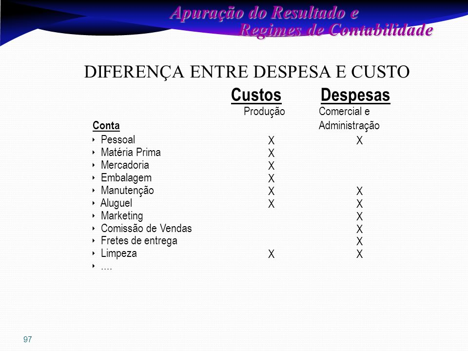 97 CustosDespesas Conta  Pessoal  Matéria Prima  Mercadoria  Embalagem  Manutenção  Aluguel  Marketing  Comissão de Vendas  Fretes de entrega  Limpeza ....