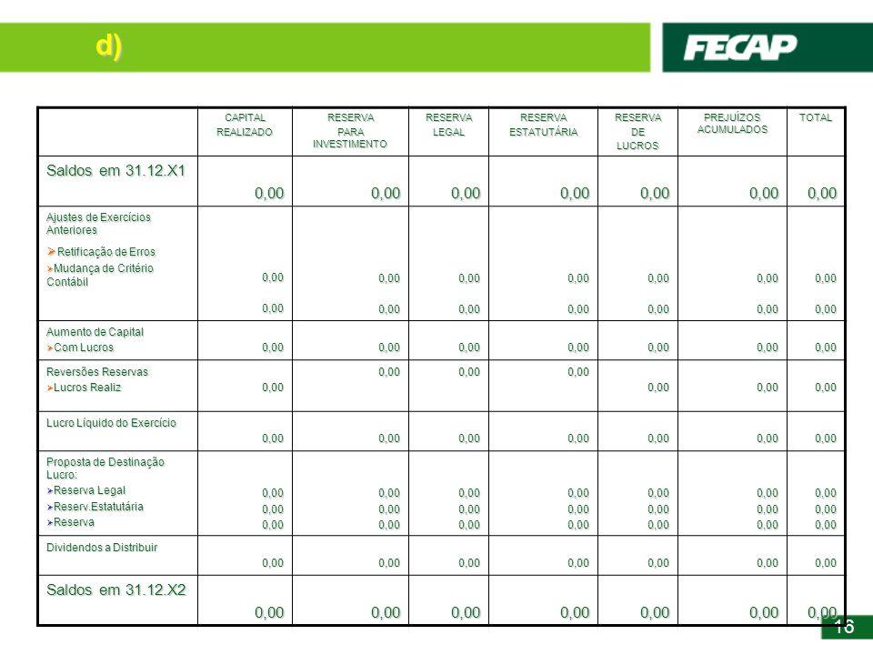 16 CAPITALREALIZADORESERVA PARA INVESTIMENTO RESERVALEGALRESERVAESTATUTÁRIARESERVADELUCROS PREJUÍZOS ACUMULADOS TOTAL Saldos em 31.12.X1 0,000,000,000