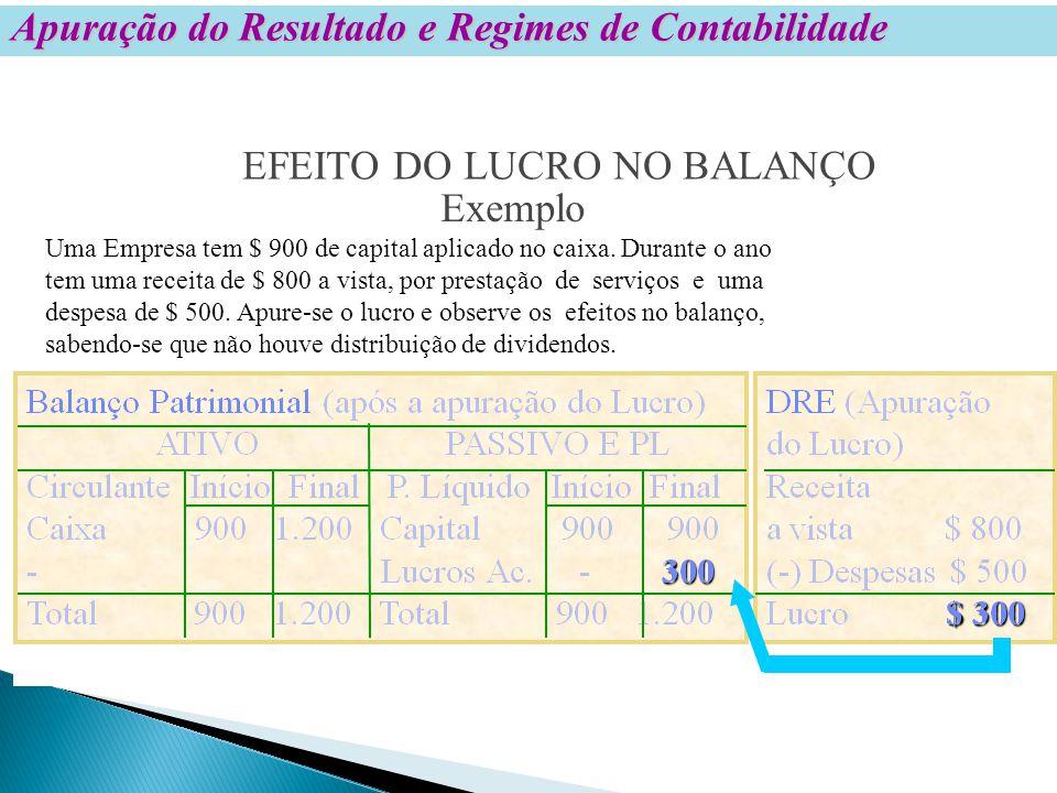 Apuração do Resultado e Regimes de Contabilidade EFEITO DO LUCRO NO BALANÇO Exemplo Uma Empresa tem $ 900 de capital aplicado no caixa.