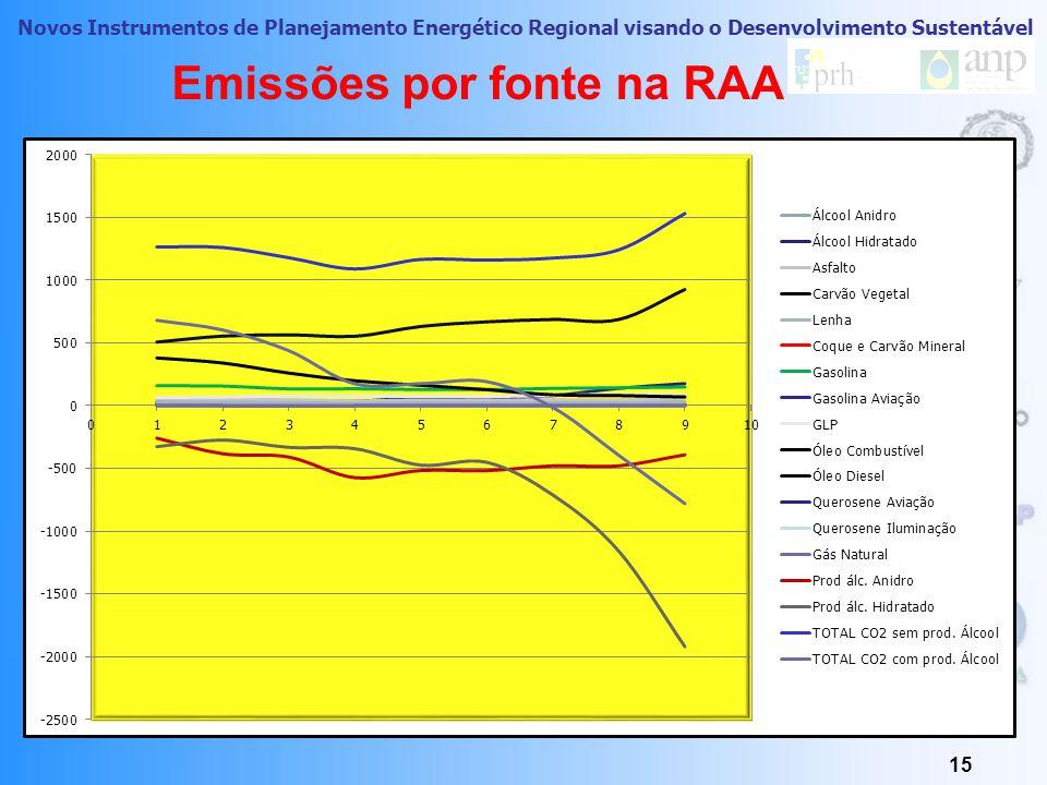 Novos Instrumentos de Planejamento Energético Regional visando o Desenvolvimento Sustentável 14 Emissões por Fonte na RAA EMISSÕES DE CO2 POR FONTEUnidade: Gg CO2 Fontes200020012002200320042005200620072008 Álcool Anidro31,1630,7326,3426,6025,2925,1327,0828,1129,24 Álcool Hidratado26,9519,7130,9834,3864,3262,4180,56138,73176,28 Asfalto52,4349,0047,3837,6145,6643,2046,5743,6160,91 Carvão Vegetal9,288,507,875,976,986,946,406,677,52 Lenha29,3626,9124,9218,9422,1221,9820,2721,1323,82 Coque e Carvão Mineral0,00 Gasolina158,36156,09134,01135,10128,42127,94137,66142,98148,48 Gasolina Aviação1,561,701,080,720,791,021,050,64 GLP65,4668,8778,0074,3774,7773,5180,7890,8886,24 Óleo Combustível380,75340,28259,98198,80163,10127,7187,1980,6369,21 Óleo Diesel506,95554,56564,61553,42631,46668,26686,76687,03926,38 Querosene Aviação1,631,881,651,561,621,711,631,751,89 Querosene Iluminação1,131,902,252,150,960,240,150,110,10 Gás Natural0,00 0,03 0,04 0,03 Prod álc.