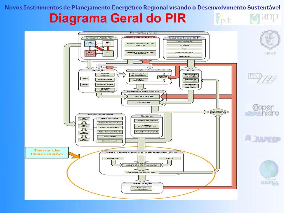 Novos Instrumentos de Planejamento Energético Regional visando o Desenvolvimento Sustentável 13 Do Inventário ao Mapeamento Energoambiental  Meio Aéreo;  Meio Aquático;  Meio Antro pico;  Meio Terrestre.