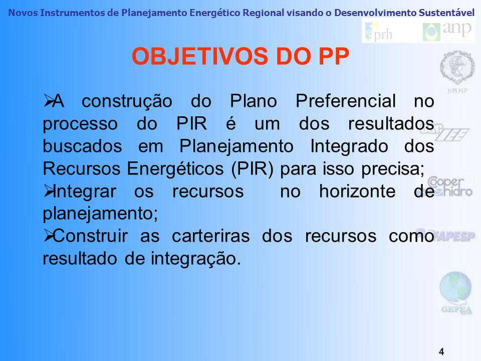 Diagrama Geral do PIR