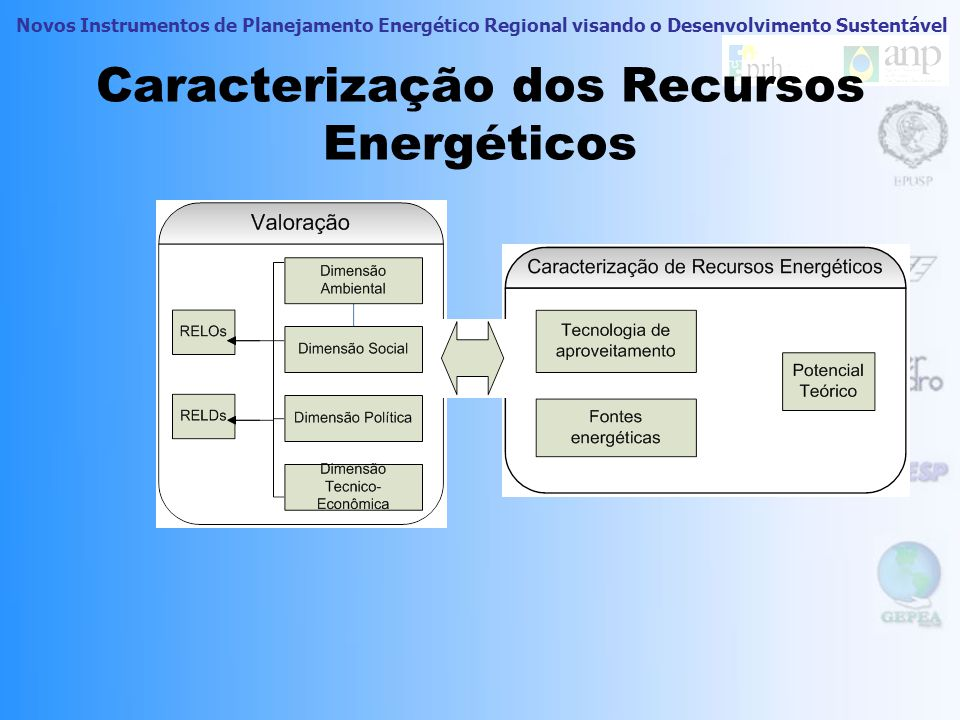 Novos Instrumentos de Planejamento Energético Regional visando o Desenvolvimento Sustentável Informações Prévias