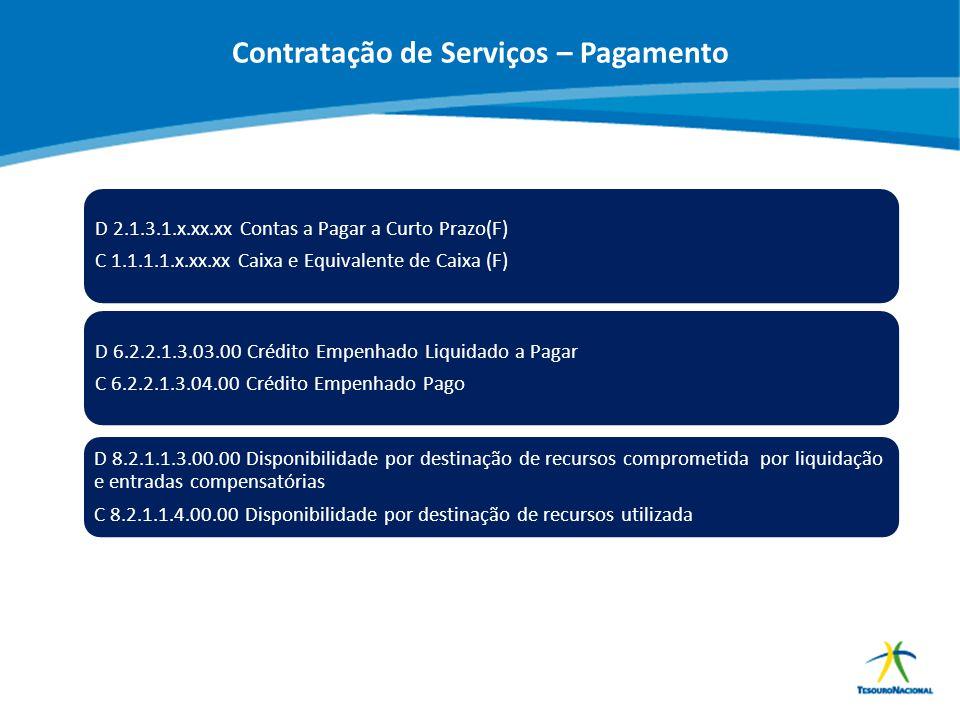ABOP Slide 101 XI Semana de Administração Orçamentária, Financeira e de Contratações Públicas D 2.1.3.1.x.xx.xx Contas a Pagar a Curto Prazo(F) C 1.1.