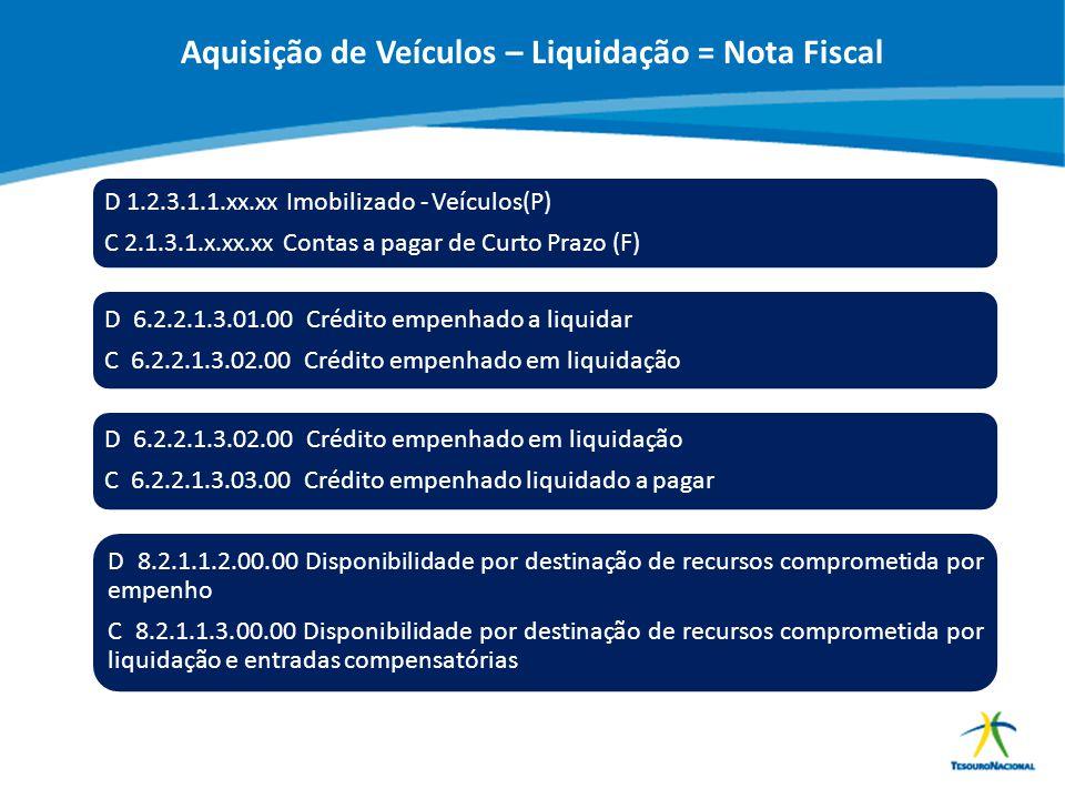 ABOP Slide 105 XI Semana de Administração Orçamentária, Financeira e de Contratações Públicas D 1.2.3.1.1.xx.xx Imobilizado - Veículos(P) C 2.1.3.1.x.