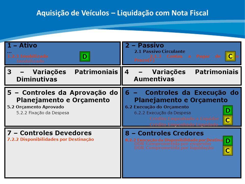 ABOP Slide 106 XI Semana de Administração Orçamentária, Financeira e de Contratações Públicas 1 – Ativo... 1.2.3 Imobilizado Imobilizado 6 – Controles