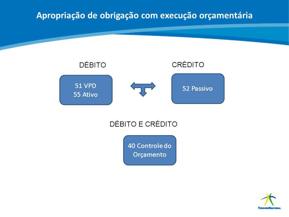 ABOP Slide 150 XI Semana de Administração Orçamentária, Financeira e de Contratações Públicas DÉBITO CRÉDITO 51 VPD 55 Ativo 52 Passivo DÉBITO E CRÉDI