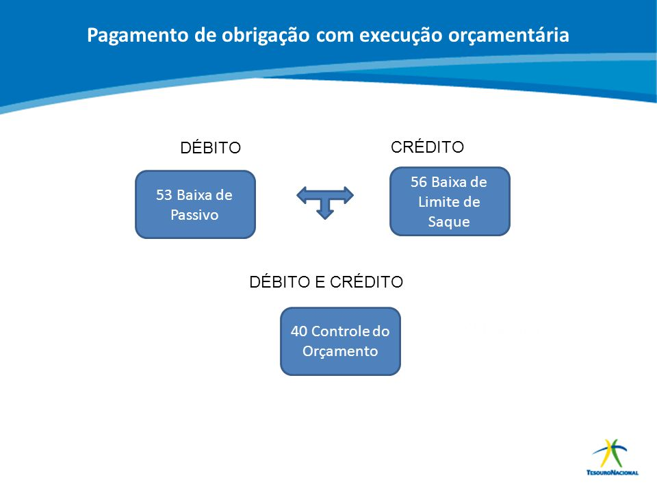 ABOP Slide 151 XI Semana de Administração Orçamentária, Financeira e de Contratações Públicas DÉBITO CRÉDITO 53 Baixa de Passivo 56 Baixa de Limite de