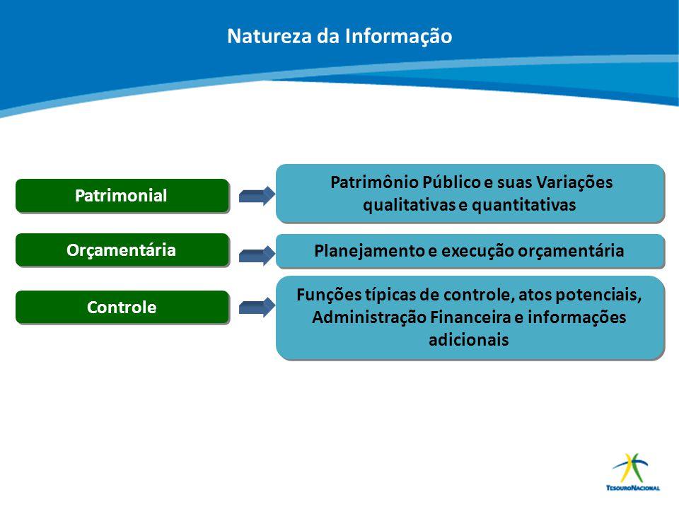ABOP Slide 21 XI Semana de Administração Orçamentária, Financeira e de Contratações Públicas Patrimonial Orçamentária Planejamento e execução orçament
