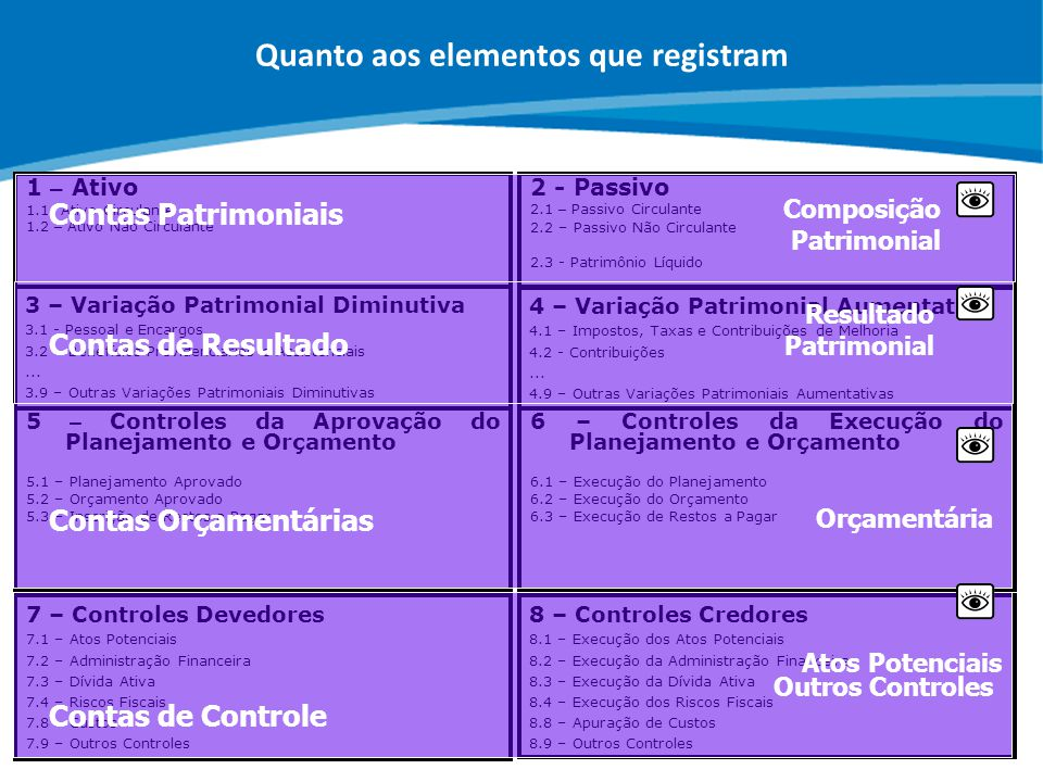 ABOP Slide 22 XI Semana de Administração Orçamentária, Financeira e de Contratações Públicas 7 – Controles Devedores 7.1 – Atos Potenciais 7.2 – Admin