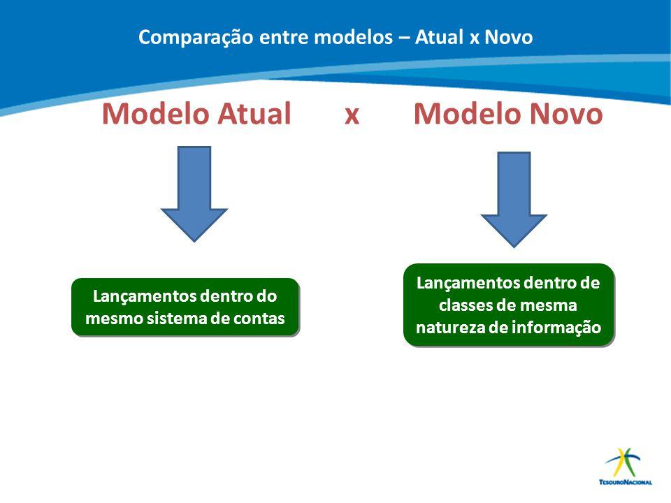 ABOP Slide 23 XI Semana de Administração Orçamentária, Financeira e de Contratações Públicas Modelo Atual x Modelo Novo Lançamentos dentro do mesmo si