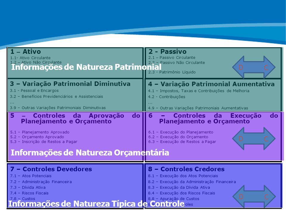 ABOP Slide 24 XI Semana de Administração Orçamentária, Financeira e de Contratações Públicas 7 – Controles Devedores 7.1 – Atos Potenciais 7.2 – Admin