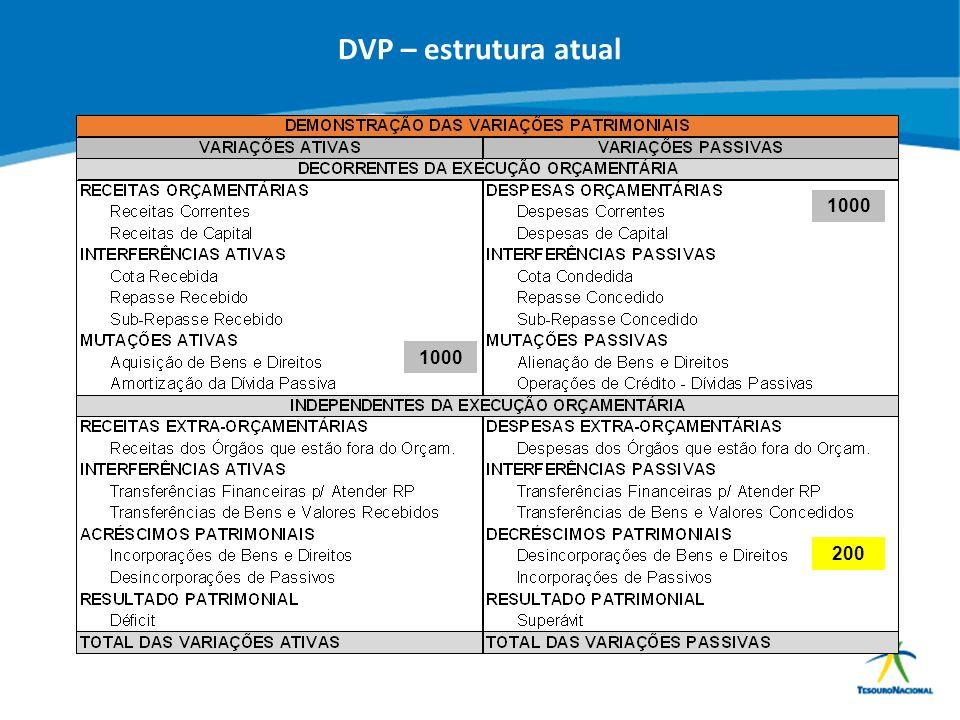 ABOP Slide 34 XI Semana de Administração Orçamentária, Financeira e de Contratações Públicas DVP – estrutura atual 1000 200