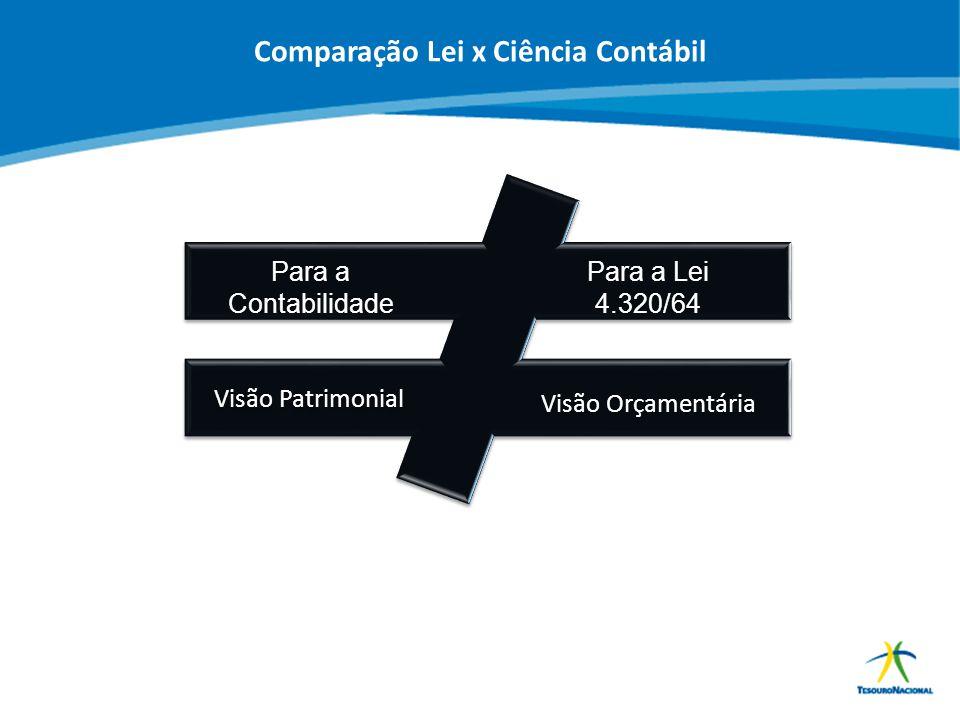 ABOP Slide 39 XI Semana de Administração Orçamentária, Financeira e de Contratações Públicas Visão Patrimonial Visão Orçamentária Para a Contabilidade