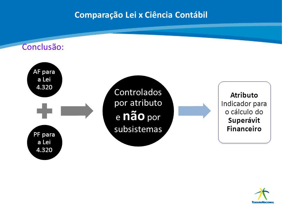 ABOP Slide 40 XI Semana de Administração Orçamentária, Financeira e de Contratações Públicas AF para a Lei 4.320 PF para a Lei 4.320 Controlados por a