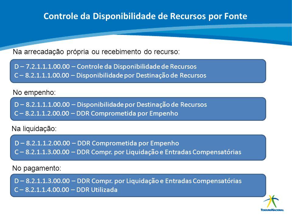 ABOP Slide 53 XI Semana de Administração Orçamentária, Financeira e de Contratações Públicas Controle da Disponibilidade de Recursos por Fonte Na arre