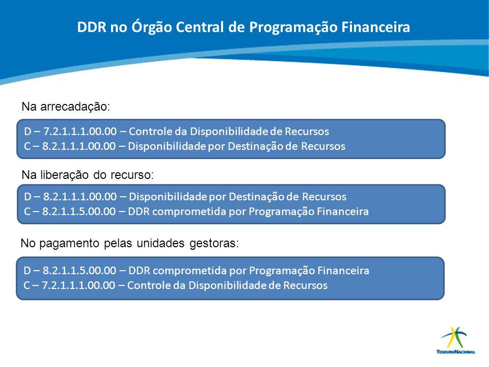 ABOP Slide 54 XI Semana de Administração Orçamentária, Financeira e de Contratações Públicas DDR no Órgão Central de Programação Financeira Na arrecad