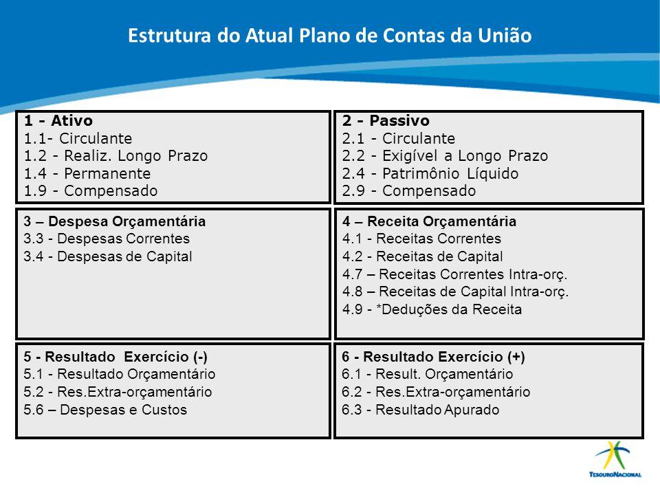 ABOP Slide 7 XI Semana de Administração Orçamentária, Financeira e de Contratações Públicas 1 - Ativo 1.1- Circulante 1.2 - Realiz. Longo Prazo 1.4 -