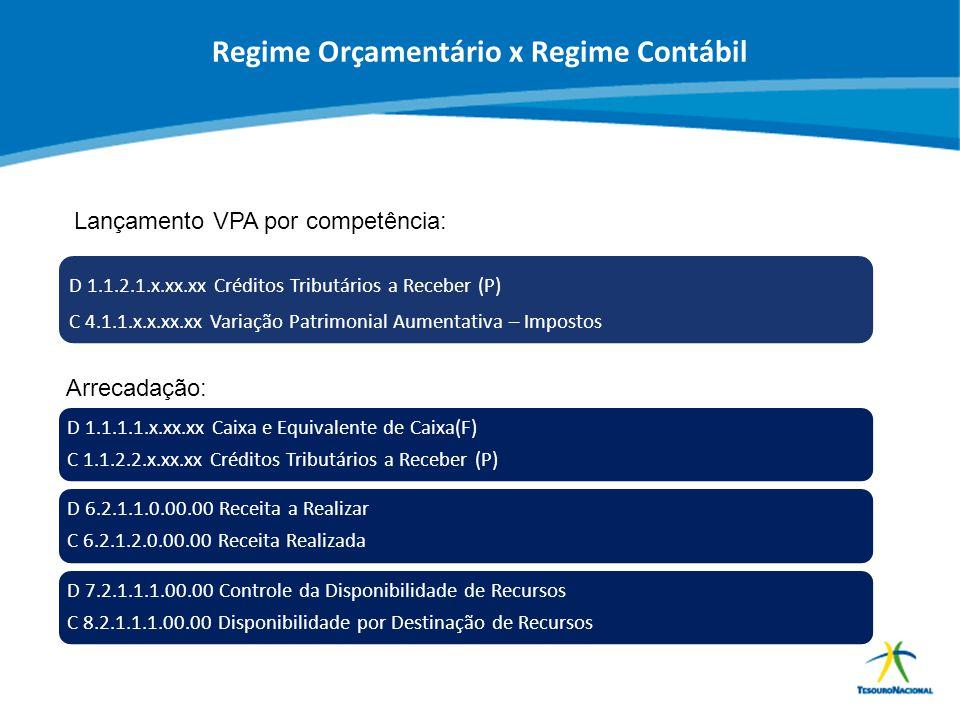 ABOP Slide 70 XI Semana de Administração Orçamentária, Financeira e de Contratações Públicas Regime Orçamentário x Regime Contábil D 1.1.1.1.x.xx.xx C