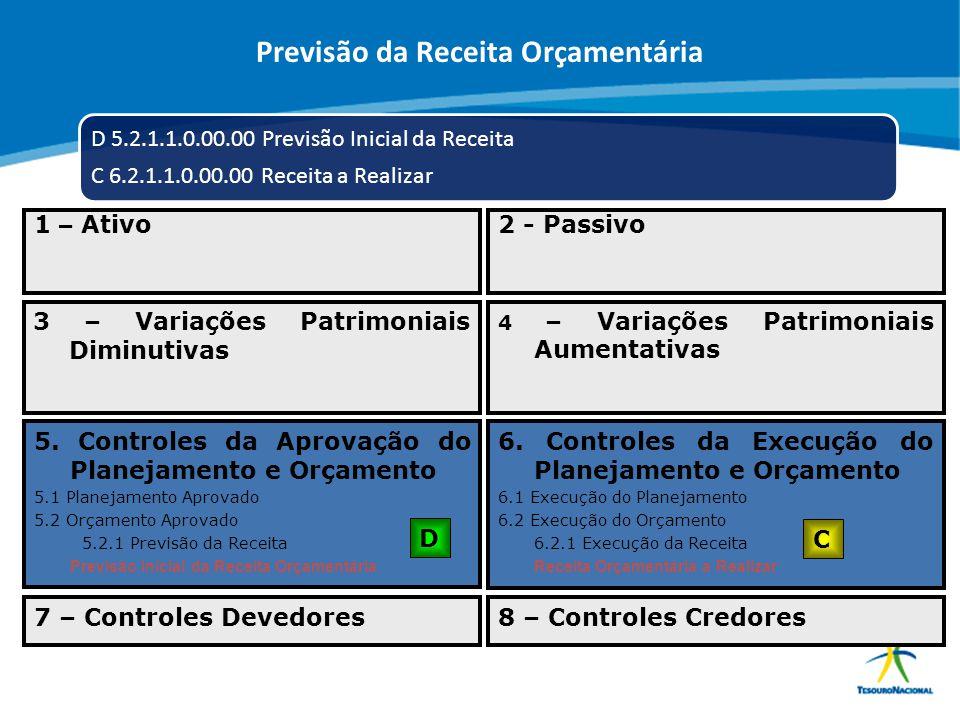 ABOP Slide 87 XI Semana de Administração Orçamentária, Financeira e de Contratações Públicas D 5.2.1.1.0.00.00 Previsão Inicial da Receita C 6.2.1.1.0