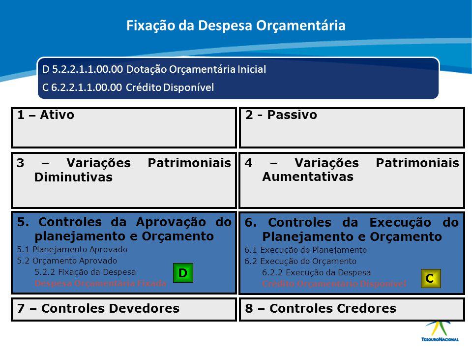 ABOP Slide 88 XI Semana de Administração Orçamentária, Financeira e de Contratações Públicas D 5.2.2.1.1.00.00 Dotação Orçamentária Inicial C 6.2.2.1.