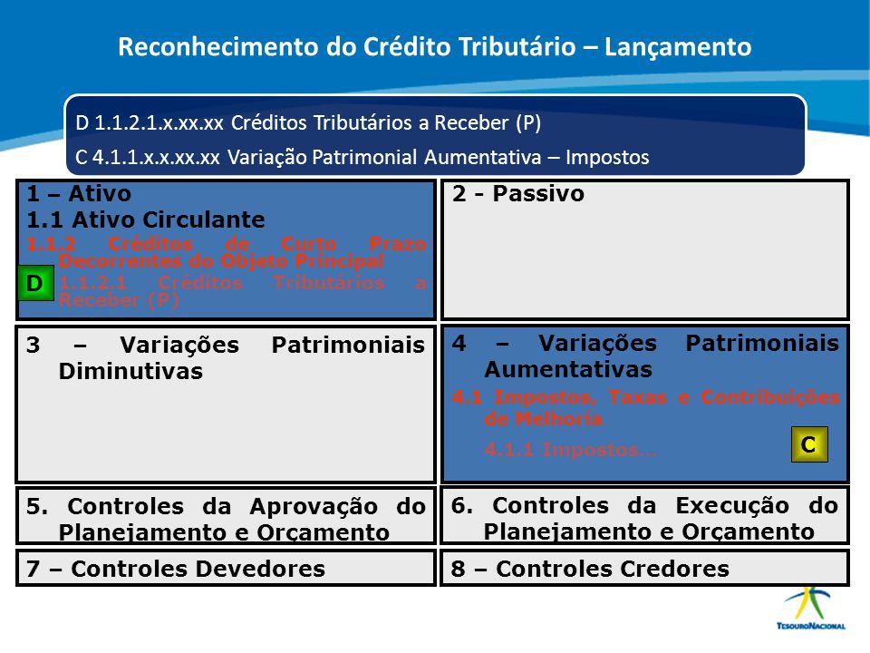 ABOP Slide 89 XI Semana de Administração Orçamentária, Financeira e de Contratações Públicas D 1.1.2.1.x.xx.xx Créditos Tributários a Receber (P) C 4.