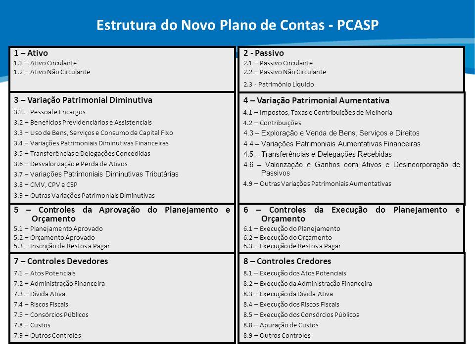 ABOP Slide 9 XI Semana de Administração Orçamentária, Financeira e de Contratações Públicas Estrutura do Novo Plano de Contas - PCASP 7 – Controles De