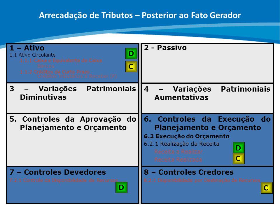 ABOP Slide 91 XI Semana de Administração Orçamentária, Financeira e de Contratações Públicas 7 – Controles Devedores 7.2.1 Controle da Disponibilidade