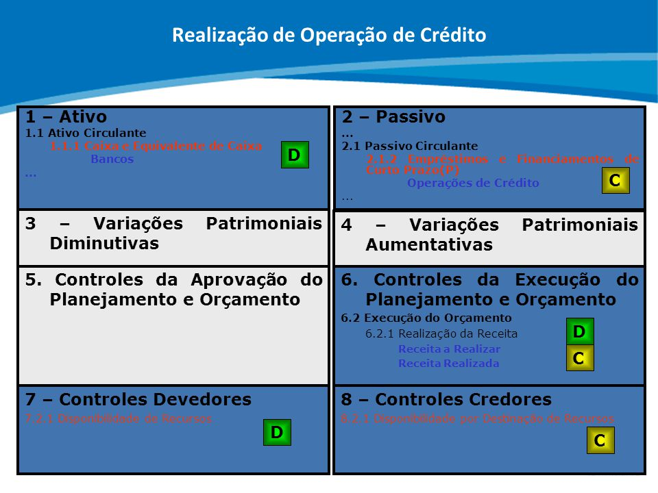 ABOP Slide 95 XI Semana de Administração Orçamentária, Financeira e de Contratações Públicas 1 – Ativo 1.1 Ativo Circulante 1.1.1 Caixa e Equivalente