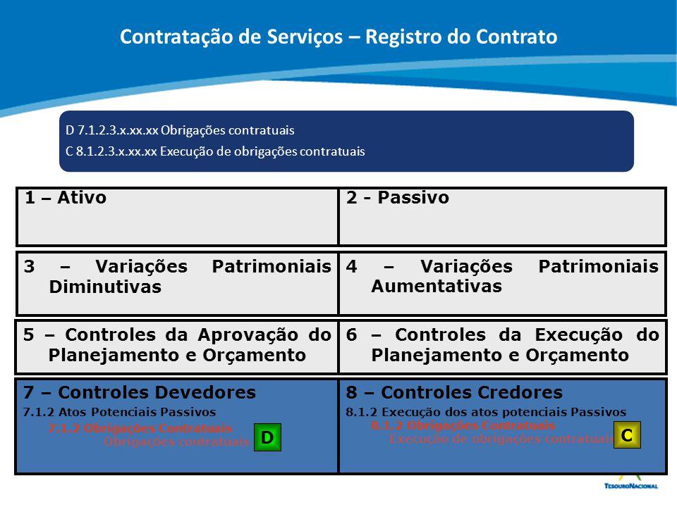 ABOP Slide 96 XI Semana de Administração Orçamentária, Financeira e de Contratações Públicas D 7.1.2.3.x.xx.xx Obrigações contratuais C 8.1.2.3.x.xx.x