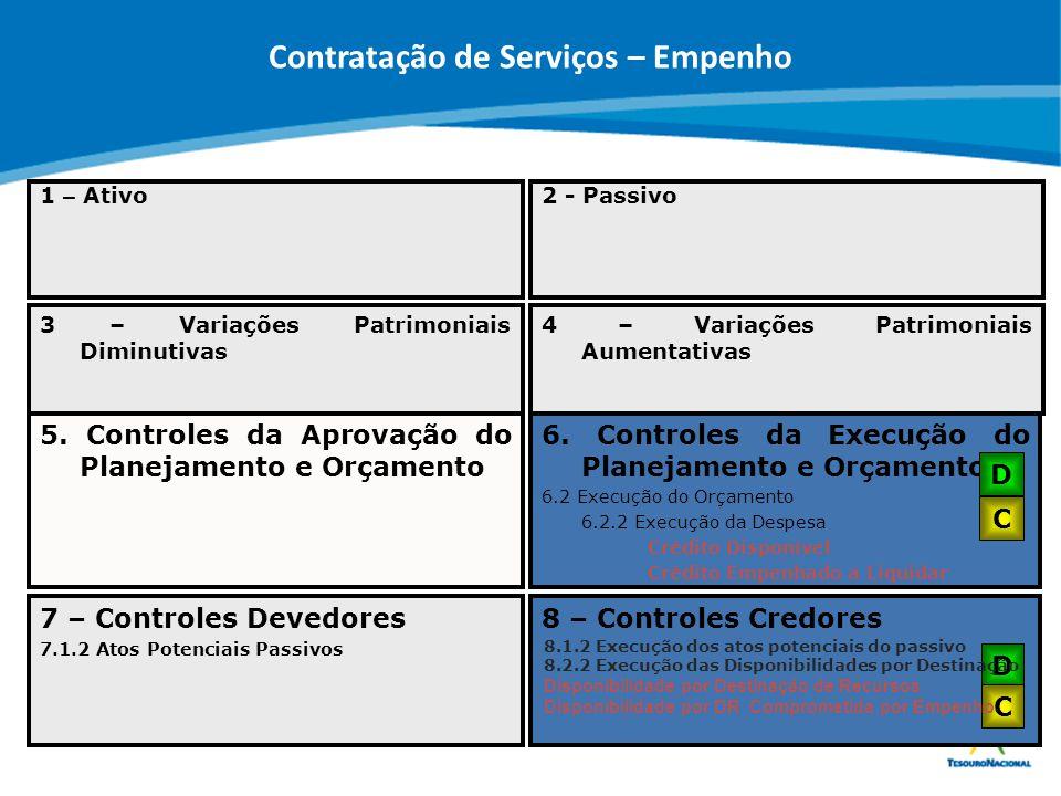 ABOP Slide 98 XI Semana de Administração Orçamentária, Financeira e de Contratações Públicas 7 – Controles Devedores 7.1.2 Atos Potenciais Passivos 8
