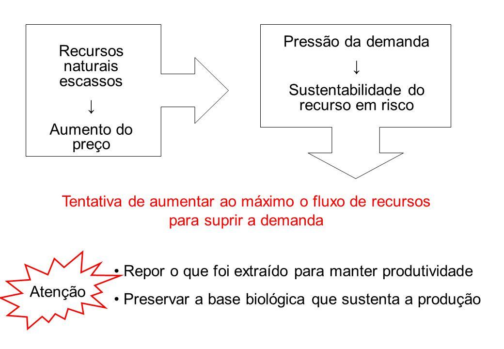 EMERGIA SOLAR POR UNIDADE DE DINHEIRO RIQUEZA REAL depende dos recursos ambientais mensurados pela emergia PODER REAL $ de compra = EMERGIA / $ CIRCULANTE PREÇO dos produtos e serviços depende do custo de produção, escassez local e pessoas dispostas a pagar EMDOLAR → Em$ (sej/$) E quando os recursos do ecossistema passam a ser escassos