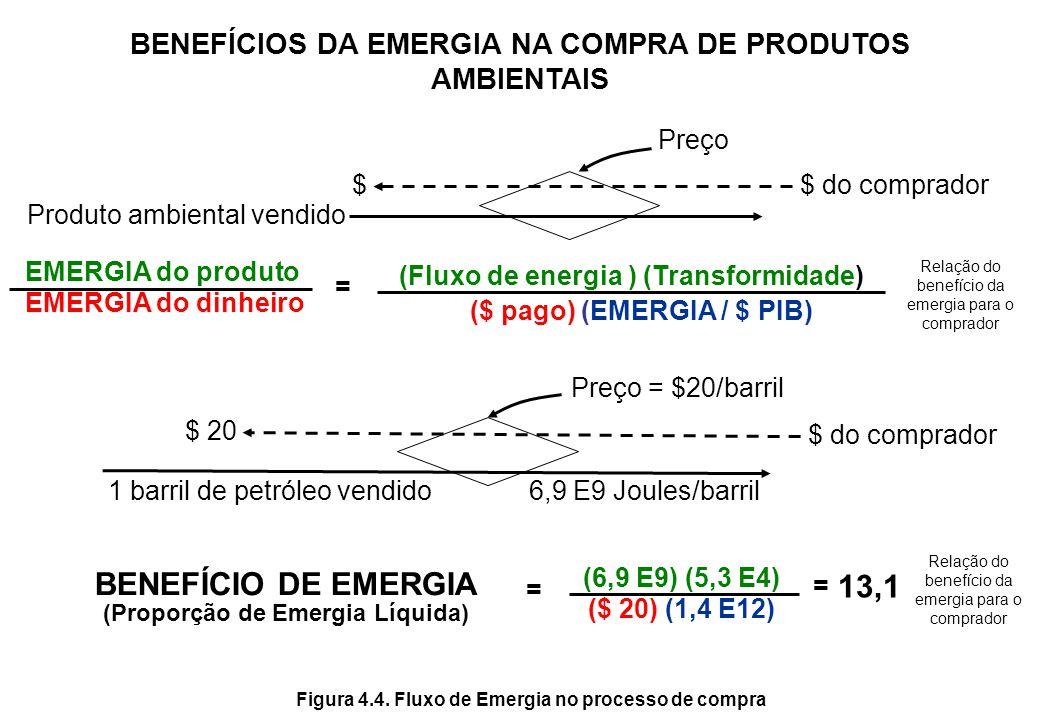 Recursos escassos ↑ Custos ↑ Preços ↓ Valor real contribuído ↓ Qualidade de vida Exemplo de recurso escasso: Petróleo e Pesca Mangue Viveiros Petróleo