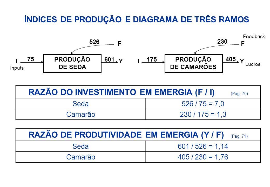 Item Descrição, Unidades Fluxo (Unid/ano) Emergia/Unid (sej/unid) Emergia Solar E13 (sej/ano) Em$ ($/ano) 1Sol (J)7,32 E131,07,32- 2Chuva (J)5,00 E101,50 E475375 3Nitrogênio (g)2,57 E054,19 E9108540 4Fósforo (g)5,10 E044,60 E923115 5Potássio (g)5,10 E049,50 E8525 6Trabalho (J)4,81 E108,10 E43901950 7SOMA (sem o Sol para evitar duplicidade)6013005 TRANSFORMIDADE DOS PRODUTOS ItemDescriçãoFluxo de energia (J/ano) Transformidade (sej/ano) 8Folhas de amora2,50 E112,4 E4 9Pupas formadas3,00 E092,0 E6 10Ninho2,22 E112,7 E4 11Casulos de seda1,75 E093,4 E6 TRANSFORMIDADE DOS PRODUTOS = (601 E13 sej/ano) / Fluxo de energia Tabela 4.2.