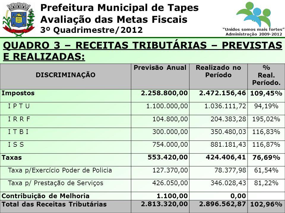 Prefeitura Municipal de Tapes Unidos somos mais fortes Administração 2009-2012 Avaliação das Metas Fiscais 3º Quadrimestre/2012 QUADRO 3 – RECEITAS TRIBUTÁRIAS – PREVISTAS E REALIZADAS: DISCRIMINAÇÃO Previsão AnualRealizado no Período % Real.