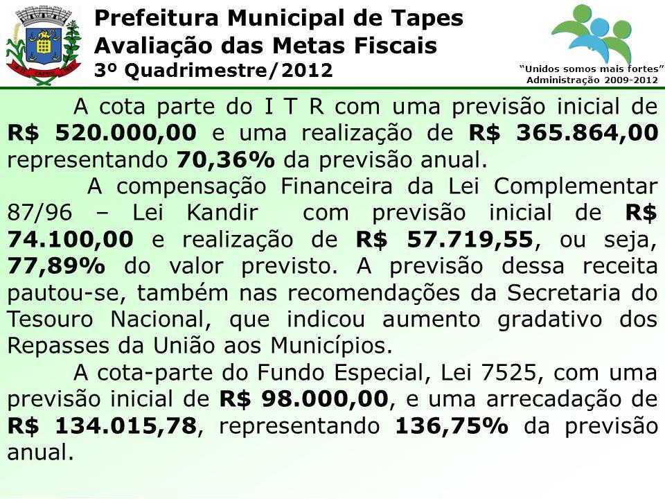 Prefeitura Municipal de Tapes Unidos somos mais fortes Administração 2009-2012 Avaliação das Metas Fiscais 3º Quadrimestre/2012 A cota parte do I T R com uma previsão inicial de R$ 520.000,00 e uma realização de R$ 365.864,00 representando 70,36% da previsão anual.