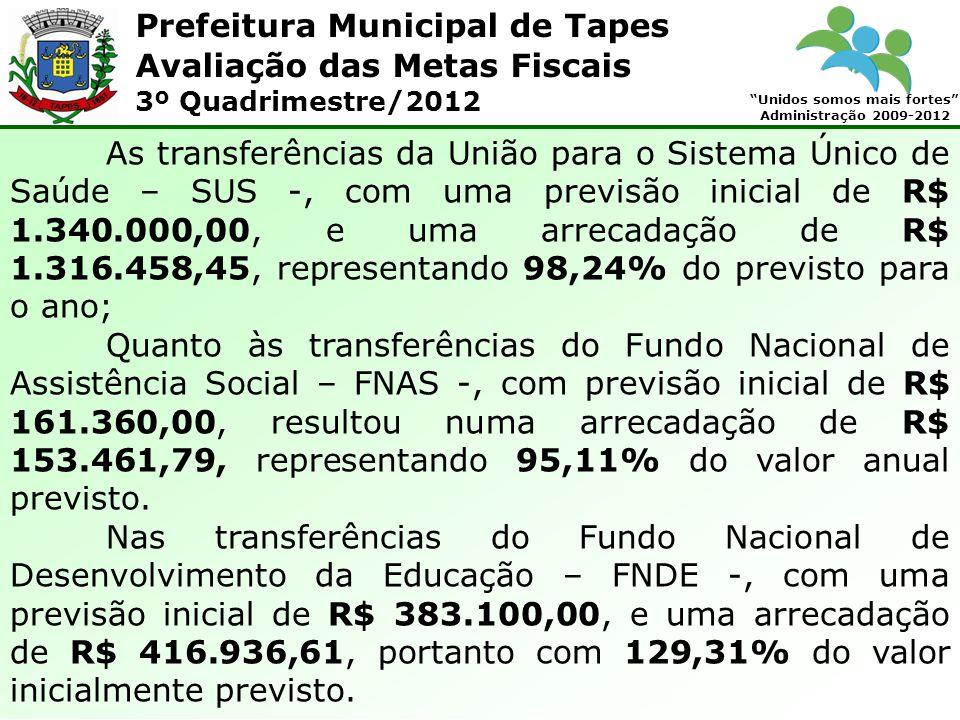 Prefeitura Municipal de Tapes Unidos somos mais fortes Administração 2009-2012 Avaliação das Metas Fiscais 3º Quadrimestre/2012 As transferências da União para o Sistema Único de Saúde – SUS -, com uma previsão inicial de R$ 1.340.000,00, e uma arrecadação de R$ 1.316.458,45, representando 98,24% do previsto para o ano; Quanto às transferências do Fundo Nacional de Assistência Social – FNAS -, com previsão inicial de R$ 161.360,00, resultou numa arrecadação de R$ 153.461,79, representando 95,11% do valor anual previsto.