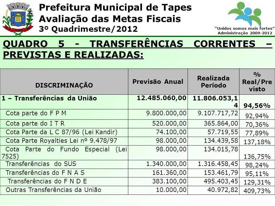 Prefeitura Municipal de Tapes Unidos somos mais fortes Administração 2009-2012 Avaliação das Metas Fiscais 3º Quadrimestre/2012 QUADRO 5 - TRANSFERÊNCIAS CORRENTES – PREVISTAS E REALIZADAS: DISCRIMINAÇÃO Previsão Anual Realizada Período % Real/Pre visto 1 – Transferências da União12.485.060,0011.806.053,1 4 94,56% Cota parte do F P M9.800.000,009.107.717,72 92,94% Cota parte do I T R520.000,00365.864,00 70,36% Cota Parte da L C 87/96 (Lei Kandir)74.100,0057.719,55 77,89% Cota Parte Royalties Lei nº 9.478/9798.000,00134.439,58 137,18% Cota Parte do Fundo Especial (Lei 7525) 98.000,00134.015,78 136,75% Transferências do SUS1.340.000,001.316.458,45 98,24% Transferências do F N A S161.360,00153.461,79 95,11% Transferências do F N D E383.100,00495.403,45 129,31% Outras Transferências da União10.000,0040.972,82 409,73%