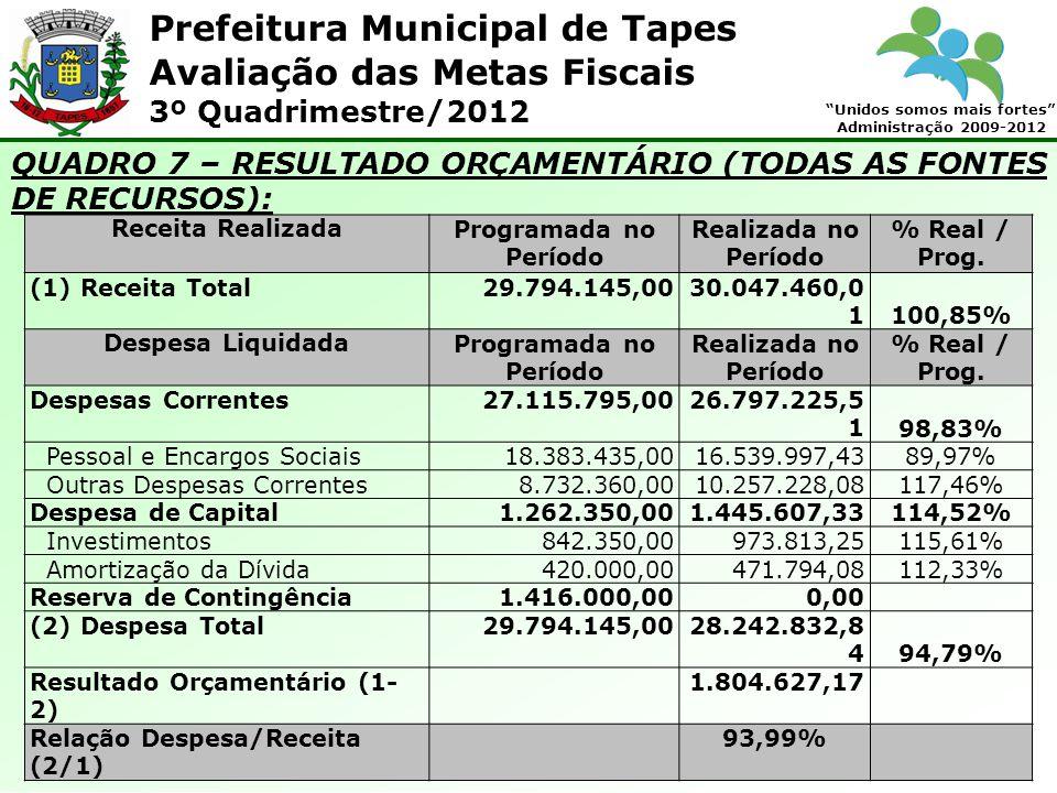 Prefeitura Municipal de Tapes Unidos somos mais fortes Administração 2009-2012 Avaliação das Metas Fiscais 3º Quadrimestre/2012 QUADRO 7 – RESULTADO ORÇAMENTÁRIO (TODAS AS FONTES DE RECURSOS): Receita RealizadaProgramada no Período Realizada no Período % Real / Prog.