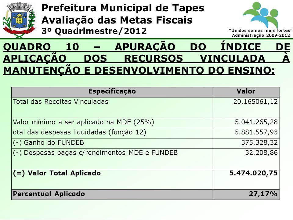 Prefeitura Municipal de Tapes Unidos somos mais fortes Administração 2009-2012 Avaliação das Metas Fiscais 3º Quadrimestre/2012 QUADRO 10 – APURAÇÃO DO ÍNDICE DE APLICAÇÃO DOS RECURSOS VINCULADA À MANUTENÇÃO E DESENVOLVIMENTO DO ENSINO: EspecificaçãoValor Total das Receitas Vinculadas20.165061,12 Valor mínimo a ser aplicado na MDE (25%)5.041.265,28 otal das despesas liquidadas (função 12)5.881.557,93 (-) Ganho do FUNDEB375.328,32 (-) Despesas pagas c/rendimentos MDE e FUNDEB32.208,86 (=) Valor Total Aplicado5.474.020,75 Percentual Aplicado27,17%