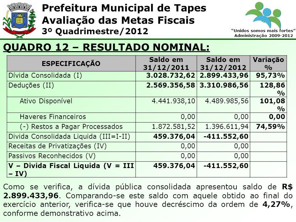 Prefeitura Municipal de Tapes Unidos somos mais fortes Administração 2009-2012 Avaliação das Metas Fiscais 3º Quadrimestre/2012 QUADRO 12 – RESULTADO NOMINAL: ESPECIFICAÇÃO Saldo em 31/12/2011 Saldo em 31/12/2012 Variação % Dívida Consolidada (I)3.028.732,622.899.433,9695,73% Deduções (II)2.569.356,583.310.986,56128,86 % Ativo Disponível4.441.938,104.489.985,56101,08 % Haveres Financeiros0,00 (-) Restos a Pagar Processados1.872.581,521.396.611,9474,59% Divida Consolidada Liquida (III=I-II)459.376,04-411.552,60 Receitas de Privatizações (IV)0,00 Passivos Reconhecidos (V)0,00 V – Divida Fiscal Liquida (V = III – IV) 459.376,04-411.552,60 Como se verifica, a dívida pública consolidada apresentou saldo de R$ 2.899.433,96.