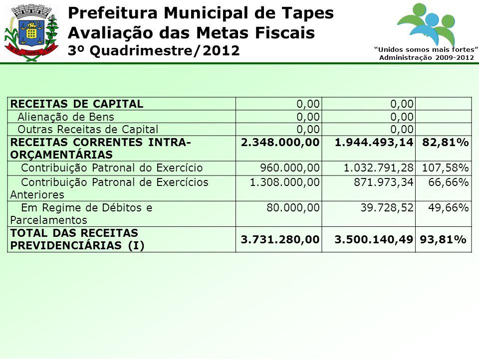 Prefeitura Municipal de Tapes Unidos somos mais fortes Administração 2009-2012 Avaliação das Metas Fiscais 3º Quadrimestre/2012 RECEITAS DE CAPITAL0,00 Alienação de Bens0,00 Outras Receitas de Capital0,00 RECEITAS CORRENTES INTRA- ORÇAMENTÁRIAS 2.348.000,001.944.493,1482,81% Contribuição Patronal do Exercício960.000,001.032.791,28107,58% Contribuição Patronal de Exercícios Anteriores 1.308.000,00871.973,3466,66% Em Regime de Débitos e Parcelamentos 80.000,0039.728,5249,66% TOTAL DAS RECEITAS PREVIDENCIÁRIAS (I) 3.731.280,003.500.140,4993,81%