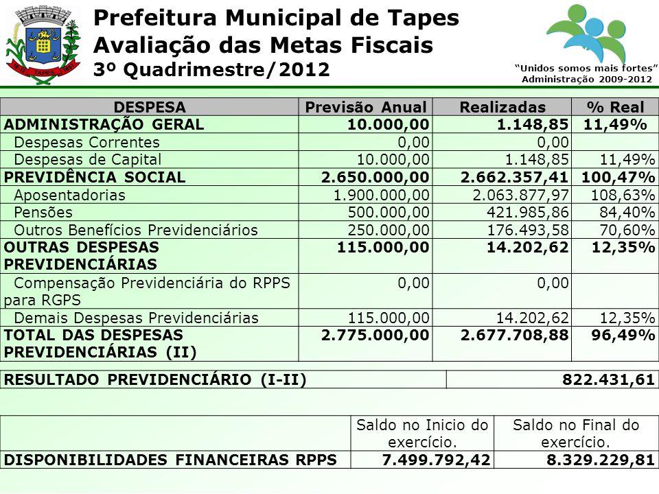 Prefeitura Municipal de Tapes Unidos somos mais fortes Administração 2009-2012 Avaliação das Metas Fiscais 3º Quadrimestre/2012 DESPESAPrevisão AnualRealizadas% Real ADMINISTRAÇÃO GERAL10.000,001.148,85 11,49% Despesas Correntes0,00 Despesas de Capital10.000,001.148,8511,49% PREVIDÊNCIA SOCIAL2.650.000,002.662.357,41100,47% Aposentadorias1.900.000,002.063.877,97108,63% Pensões500.000,00421.985,8684,40% Outros Benefícios Previdenciários250.000,00176.493,5870,60% OUTRAS DESPESAS PREVIDENCIÁRIAS 115.000,0014.202,6212,35% Compensação Previdenciária do RPPS para RGPS 0,00 Demais Despesas Previdenciárias115.000,0014.202,6212,35% TOTAL DAS DESPESAS PREVIDENCIÁRIAS (II) 2.775.000,002.677.708,8896,49% RESULTADO PREVIDENCIÁRIO (I-II)822.431,61 Saldo no Inicio do exercício.