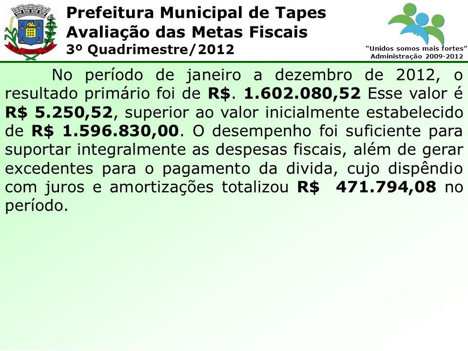 Prefeitura Municipal de Tapes Unidos somos mais fortes Administração 2009-2012 Avaliação das Metas Fiscais 3º Quadrimestre/2012 QUADRO 14 - RECEITAS E DESPESAS PREVIDENCIÁRIAS: RECEITA PREVIDENCIÁRIAPrevisão Anual Realizadas % Real RECEITAS CORRENTES1.383.200,0 0 1.555.647,3 5 112,47 % Receita de Contribuições575.000,00569.800,8699,10 % Contribuição de Servidor Ativo Civil560.000,00544.122,4897,16% Contribuição de Servidor Inativo Civil15.000,0025.678,38171,19 % Receita Patrimonial (rendimentos de aplicações) 536.280,00859.929,56160,35 % Outras Receitas Correntes272.000,00188.168,4569,18 % Compensação Previdenciária272.000,00188.168,4569,18% Continua...