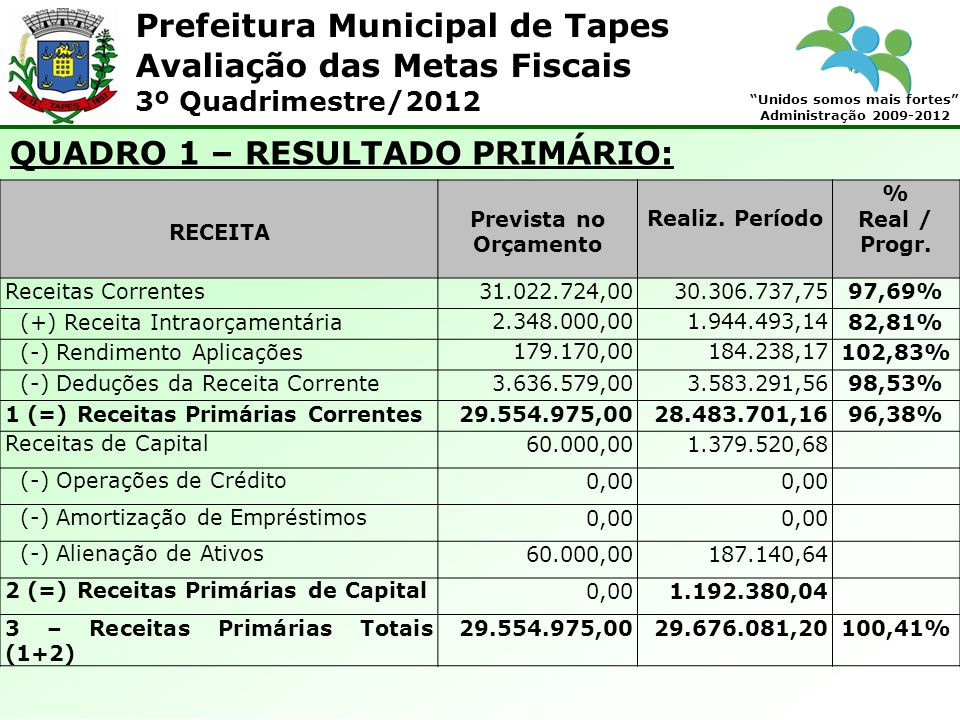 Prefeitura Municipal de Tapes Unidos somos mais fortes Administração 2009-2012 Avaliação das Metas Fiscais 3º Quadrimestre/2012 3.
