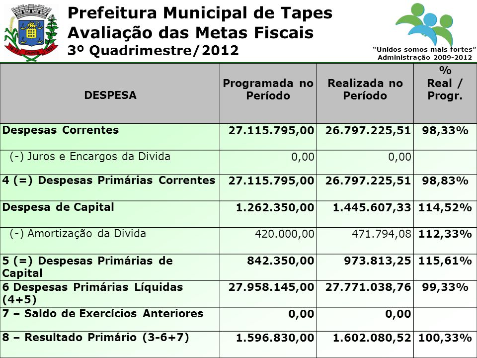 Prefeitura Municipal de Tapes Unidos somos mais fortes Administração 2009-2012 Avaliação das Metas Fiscais 3º Quadrimestre/2012 DESPESA Programada no Período Realizada no Período % Real / Progr.